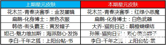 王者荣耀2020年520活动详情介绍
