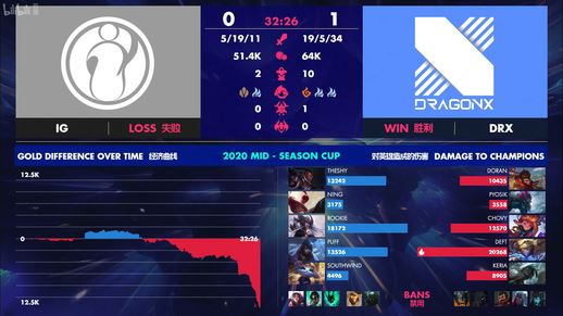 LOL季中杯B组揭幕战况 DRX稳扎稳打击败iG
