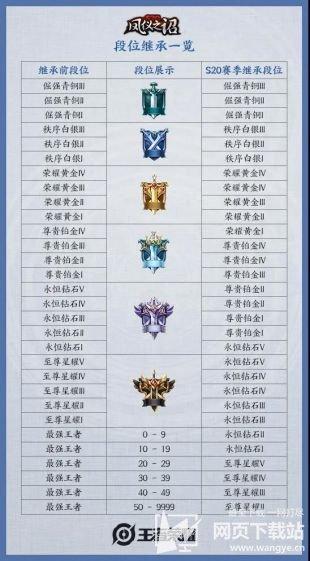 王者荣耀S20赛季开始时间 S20赛季什么时候开始
