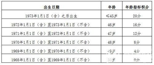 2020北京落戶政策 北京積分落戶年齡指標調整為梯度賦分