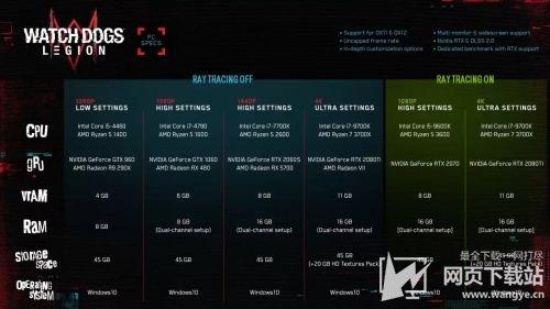 《看门狗:军团》PC配置需求 1440p高画质需RTX2060
